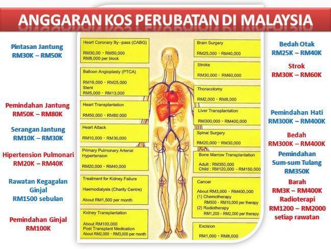 Anggaran kos perubatan di Malaysia