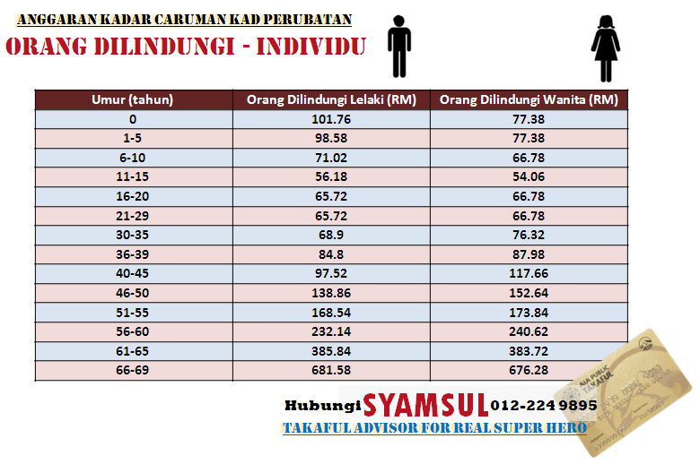 Anggaran kadar caruman bulanan Pelan Kad Perubatan Takaful Pakej Individu..