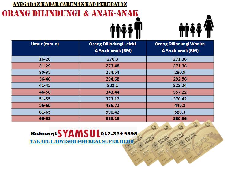 Anggaran caruman bulanan Pelan Kad Perubatan Takaful Pakej Induvidu & Anak-anak, bilik R&B RM150, mengikut umur