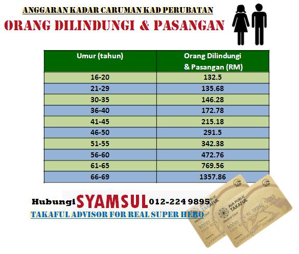 Anggaran caruman bulanan Pelan Kad Perubatan Takaful pakej Orang Dilindungi dan pasangan, bilik R&B RM150, mengikut umur.