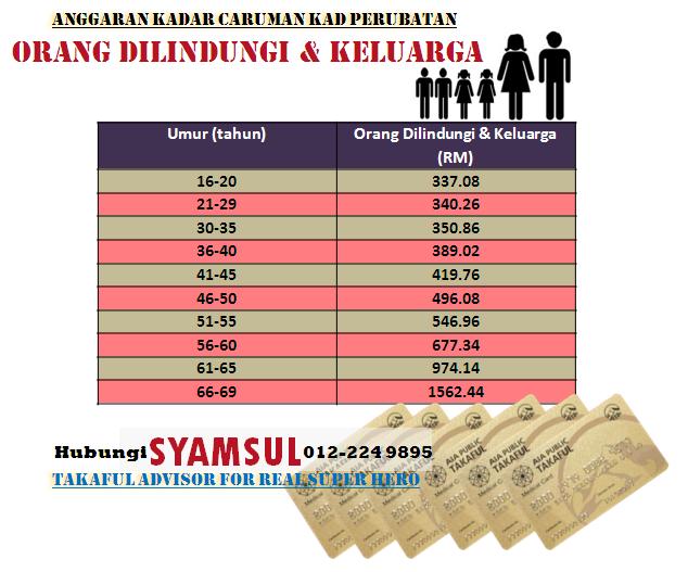 Anggaran caruman bulanan Pelan Kad Perubatan Takaful pakej keluarga, bilik R&B RM150, mengikut umur