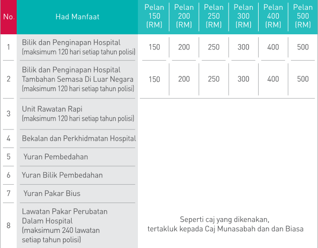 kad perubatan takaful regular-1
